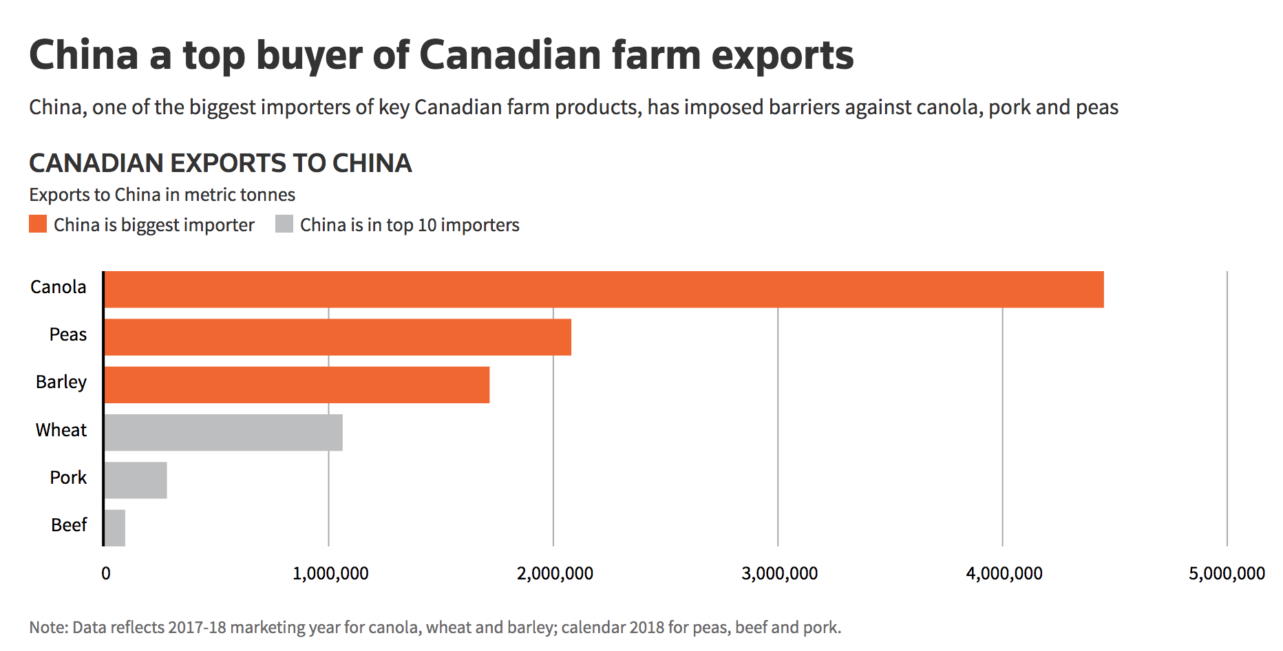 China a top buyer of Canadian farm exports