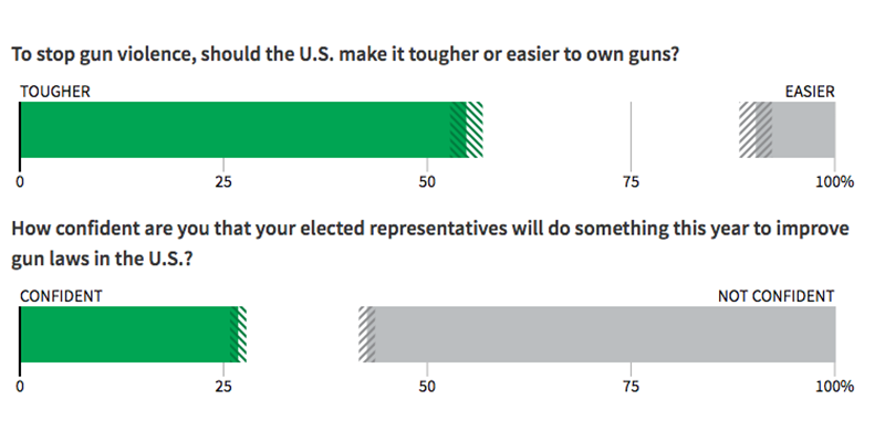 Americans support gun control but doubt lawmakers will act: Reuters