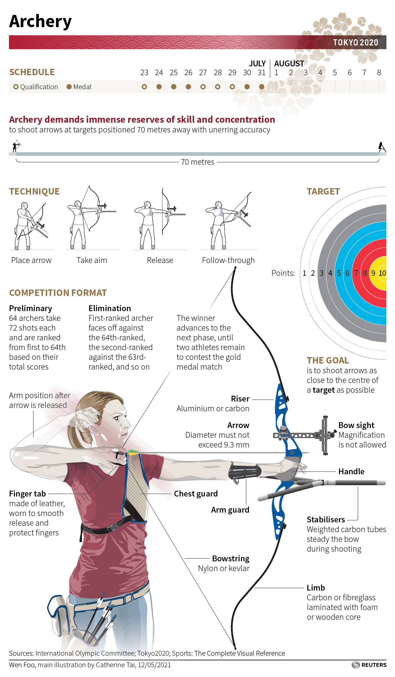 key facts about archery at the tokyo 2020 games | reuters  reuters