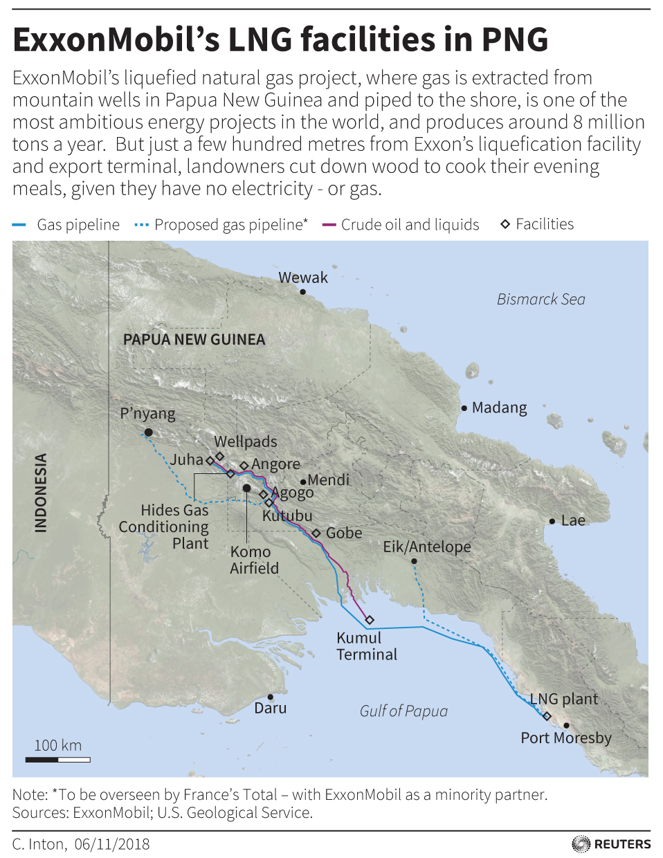 In Papua New Guinea, Exxon's giant LNG project fuels