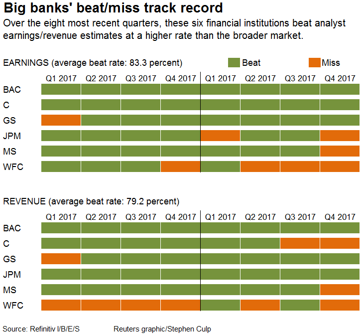 Big banks to report first quarter results with lowered expectations