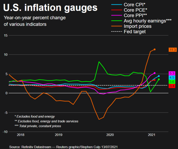 U.S. Consumer Prices Post Largest Gain In 13 years; Inflation Has Likely Peaked