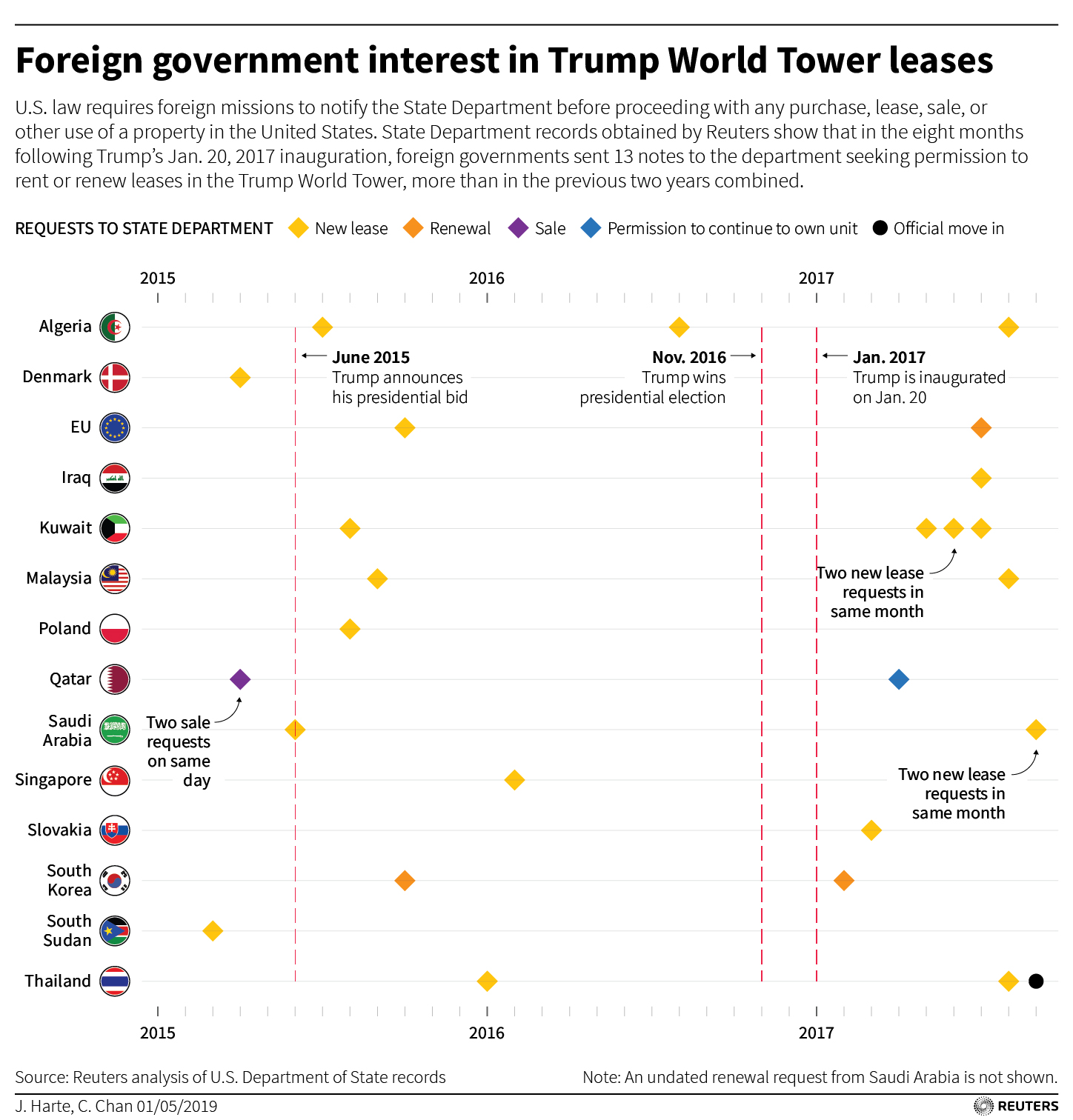 Tracking Corruption and Conflicts in the Trump