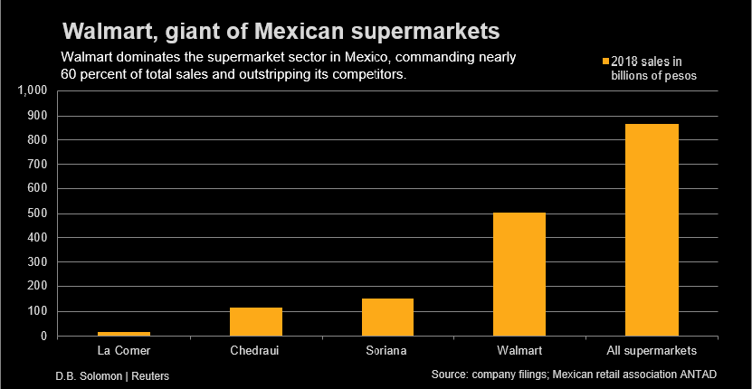 Exclusive: Mexico's Walmart pressures suppliers on pricing